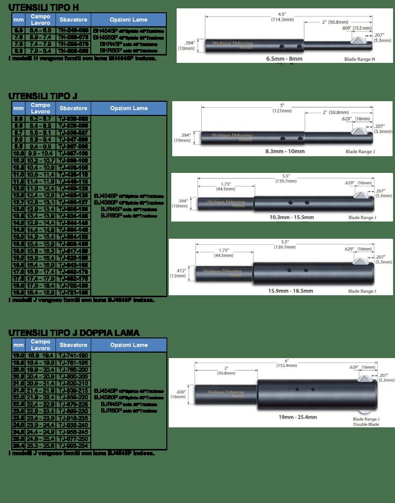 SBAVATORI MDT-misure-tipologie-02