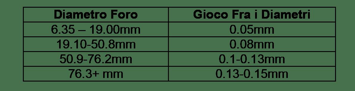 STEINER Retrolamatori-tabella-diametro-foro